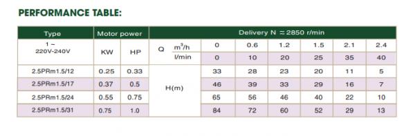 Các thông số cơ bản của máy bơm