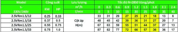 Các sản phẩm model 2.5VRm loại 2.5 inch