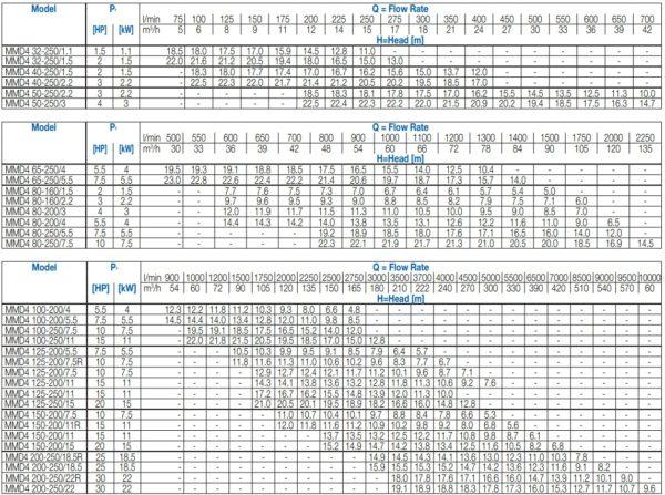 Các sản phẩm bơm công nghiệp Ebara Seri MMD4