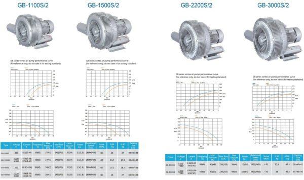 Loại 2 tầng cánh Model GB-1100S/2, GB-1500S/2, GB-2200S/2, GB-3000S/2
