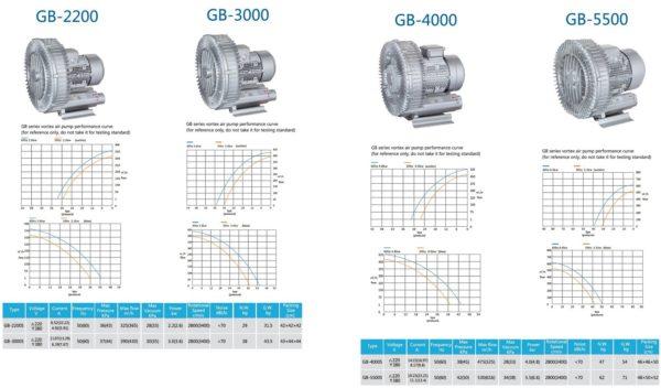 Loại 1 tầng cánh Model GB-2200, GB-3000, GB-4000, GB-5500