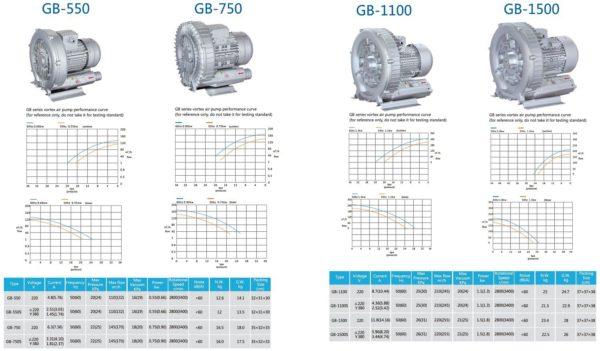Loại 1 tầng cánh Model GB-550, GB-750, GB-1100, GB-1500