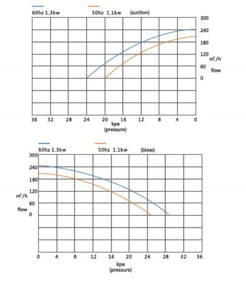 Đường đặc tính máy thổi khí con sò Veratti model GB-1100