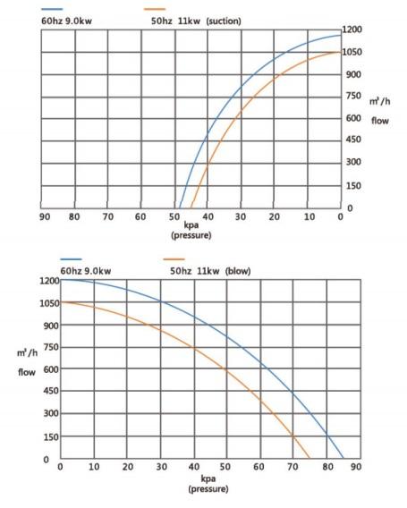 Đường đặc tính máy thổi khí con sò Veratti model GB-11000