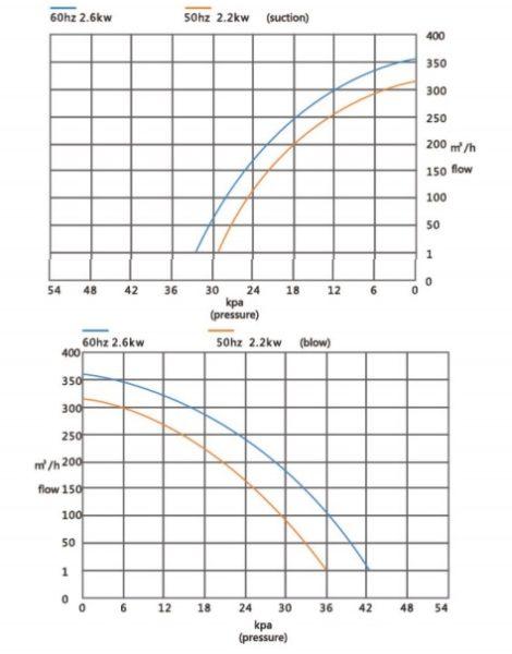 Đường đặc tính máy thổi khí con sò Veratti model GB-2200