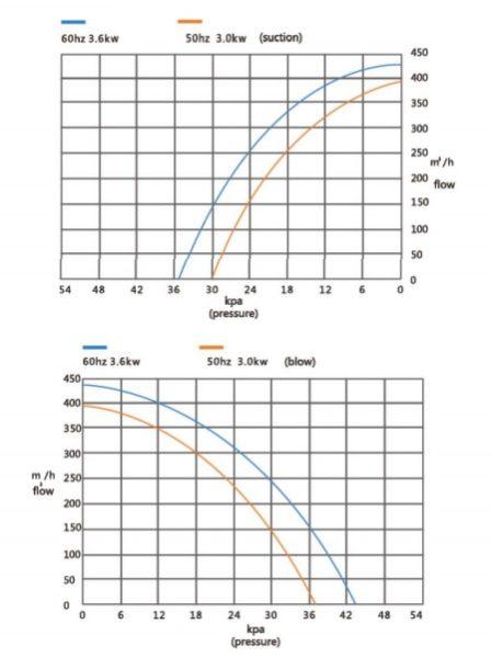 Đường đặc tính máy thổi khí con sò Veratti model GB-3000