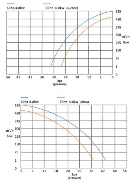 Đường đặc tính máy thổi khí con sò Veratti model GB-4000