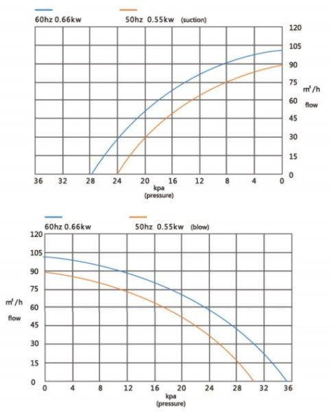Đường đặc tính máy thổi khí con sò Veratti model GB-550/2