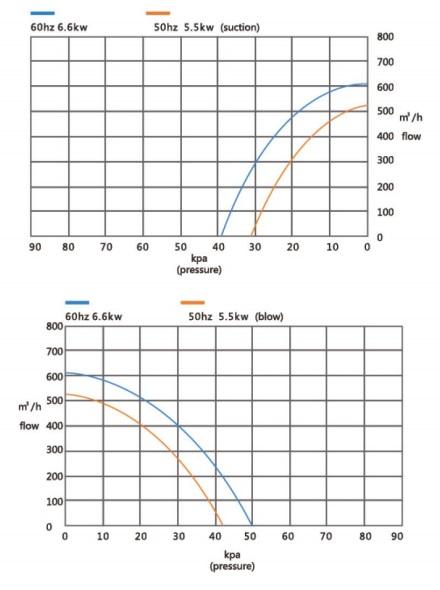 Đường đặc tính máy thổi khí con sò Veratti model GB-5500