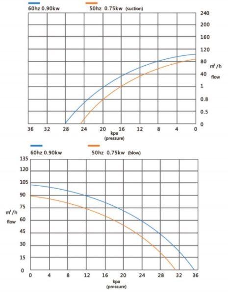 Đường đặc tính máy thổi khí con sò Veratti model GB-750/2