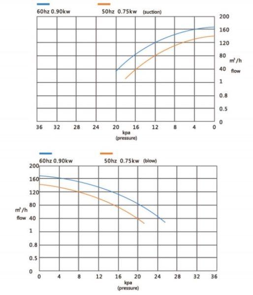 Đường đặc tính máy thổi khí con sò Veratti model GB-750