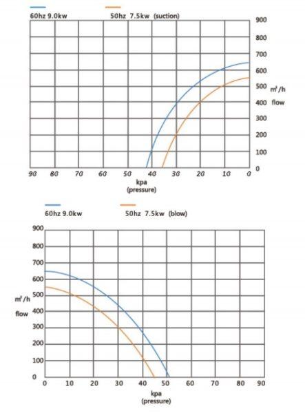 Đường đặc tính máy thổi khí con sò Veratti model GB-7500