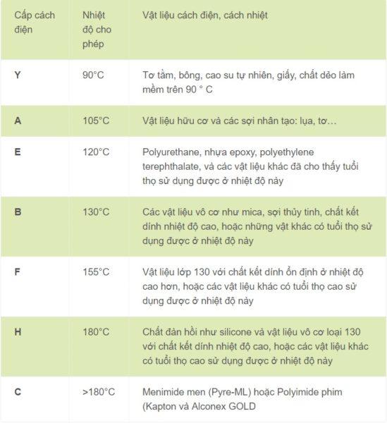 bảng chi tiết 7 lớp cách điện