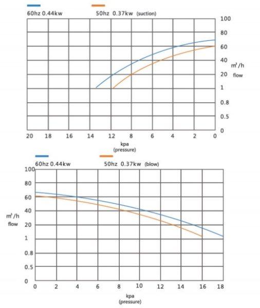 Đường đặc tính máy thổi khí con sò Veratti model GB-250
