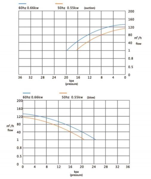 Đường đặc tính máy thổi khí con sò Veratti model GB-550