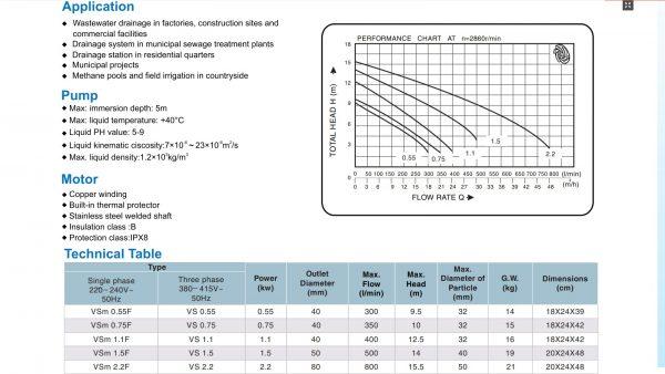 Đường đặc tính và thông số lưu lượng cột áp của bơm