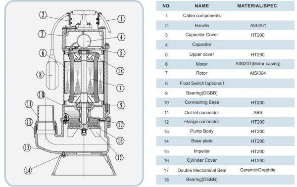 Chi tiết cấu tạo bơm chìm nước thải Showfou