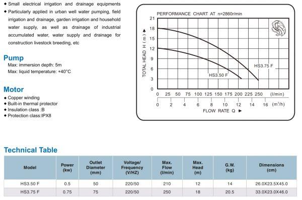 Chi tiết đường đặc tính và lưu lượng cột áp tương ứng của sản phẩm