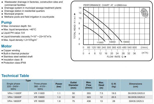Chi tiết đường đặc tính và lưu lượng cột áp tương ứng của sản phẩm VR1100D