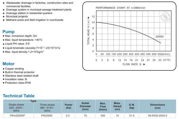 Chi tiết đường đặc tính và lưu lượng cột áp tương ứng của sản phẩm VR2200D