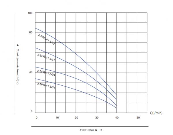 Thông số cơ bản của máy bơm nước