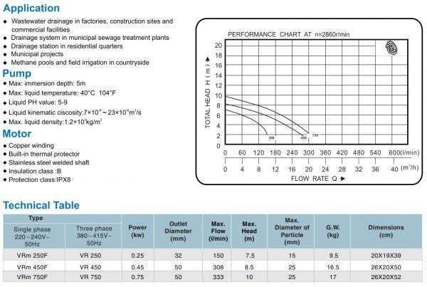 Chi tiết đường đặc tính và lưu lượng cột áp tương ứng của sản phẩm VR750 VR450 VR250