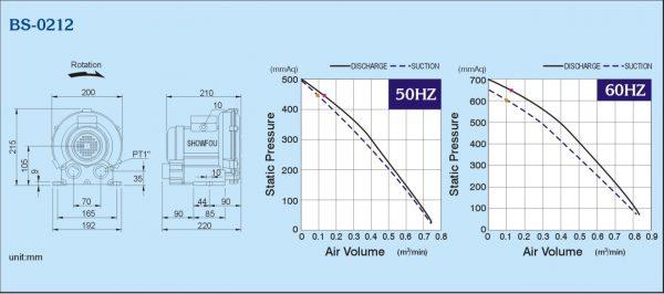 Đường đặc tính máy thổi khs con sò ShowFou model: BS-0212