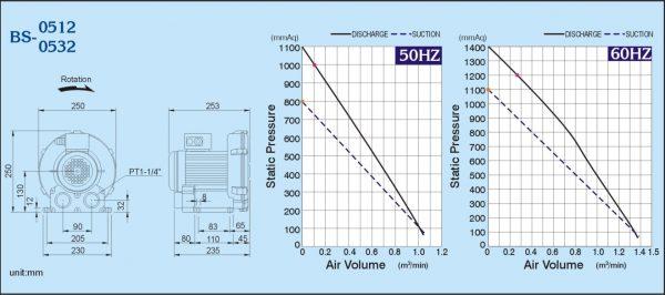 Đường đặc tính máy thổi khs con sò ShowFou model: BS-0512 0532