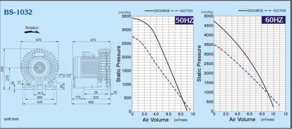 Đường đặc tính máy thổi khs con sò ShowFou model: BS-1032