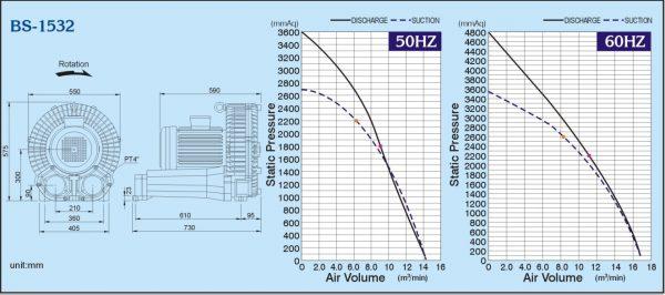 Đường đặc tính máy thổi khs con sò ShowFou model: BS-1532