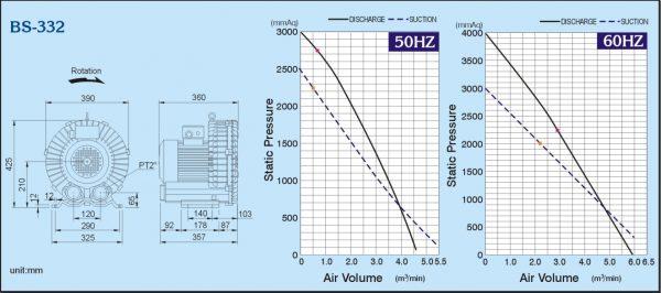 Đường đặc tính máy thổi khs con sò ShowFou model: BS-332