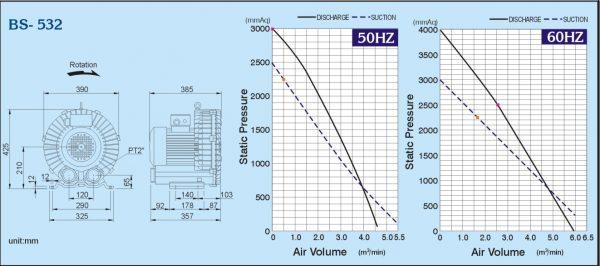Đường đặc tính máy thổi khs con sò ShowFou model: BS-532
