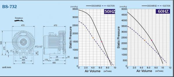 Đường đặc tính máy thổi khs con sò ShowFou model: BS-732